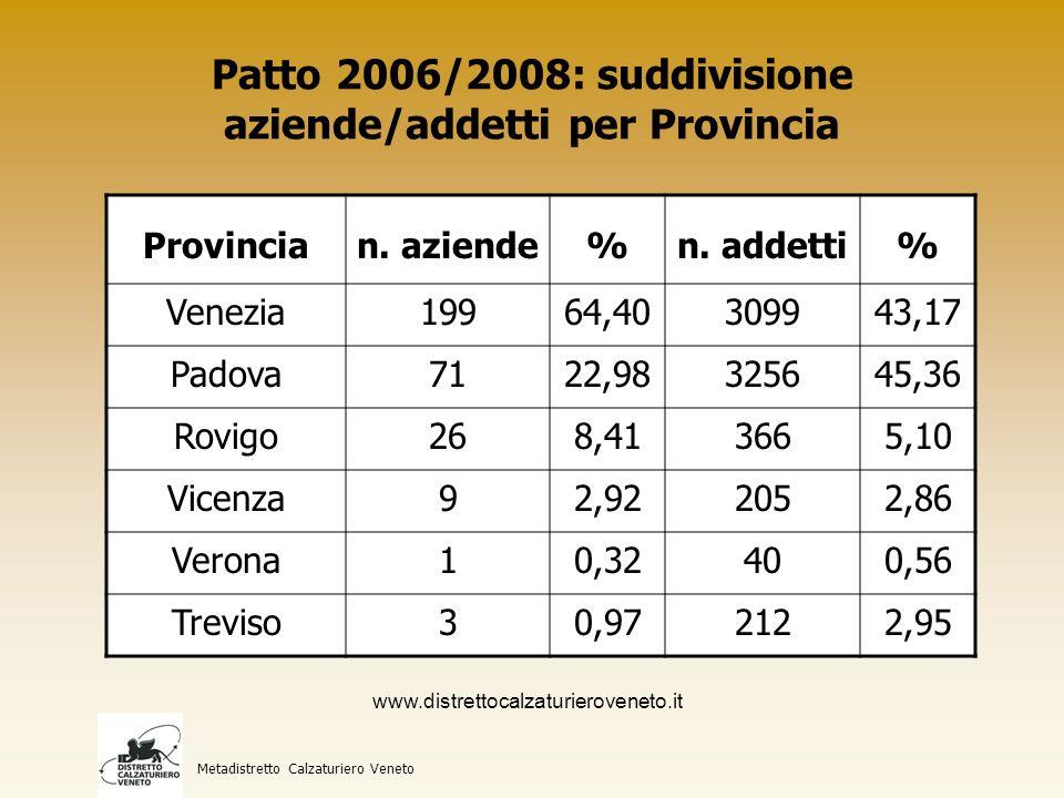 Patto 2006/2008: suddivisione aziende/addetti per Provincia Metadistretto Calzaturiero Veneto Provincian.