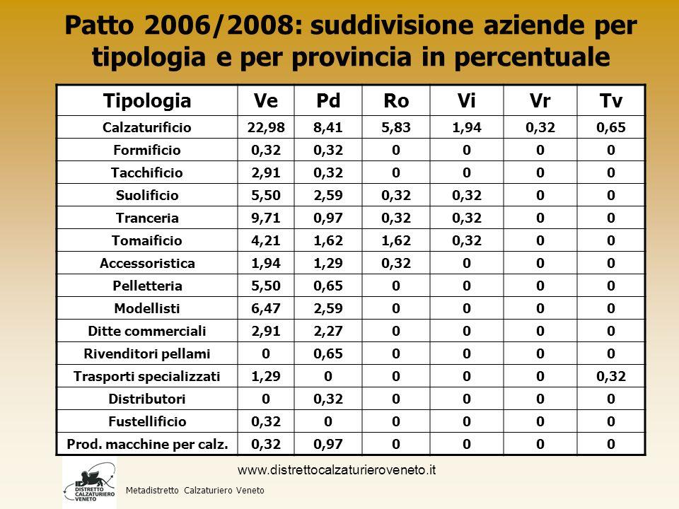 Allestimento di esposizioni temporanee Mostra dei prodotti e delle lavorazioni Metadistretto Calzaturiero Veneto www.distrettocalzaturieroveneto.it