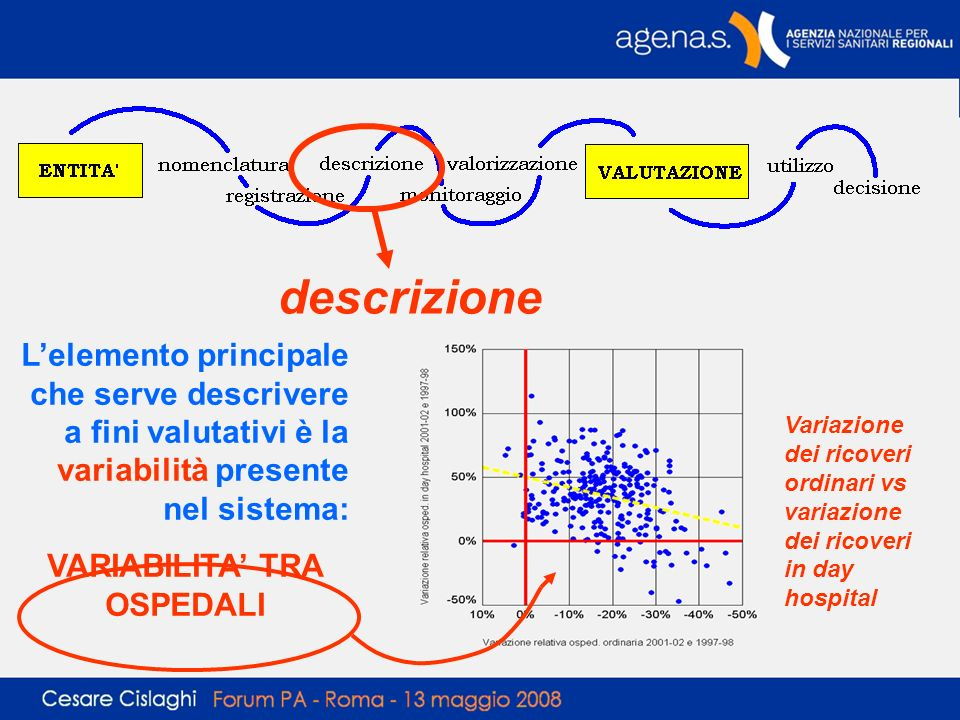 descrizione Lelemento principale che serve descrivere a fini valutativi è la variabilità presente nel sistema: VARIABILITA TRA OSPEDALI Variazione dei