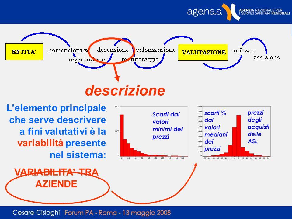 descrizione Lelemento principale che serve descrivere a fini valutativi è la variabilità presente nel sistema: VARIABILITA TRA AZIENDE