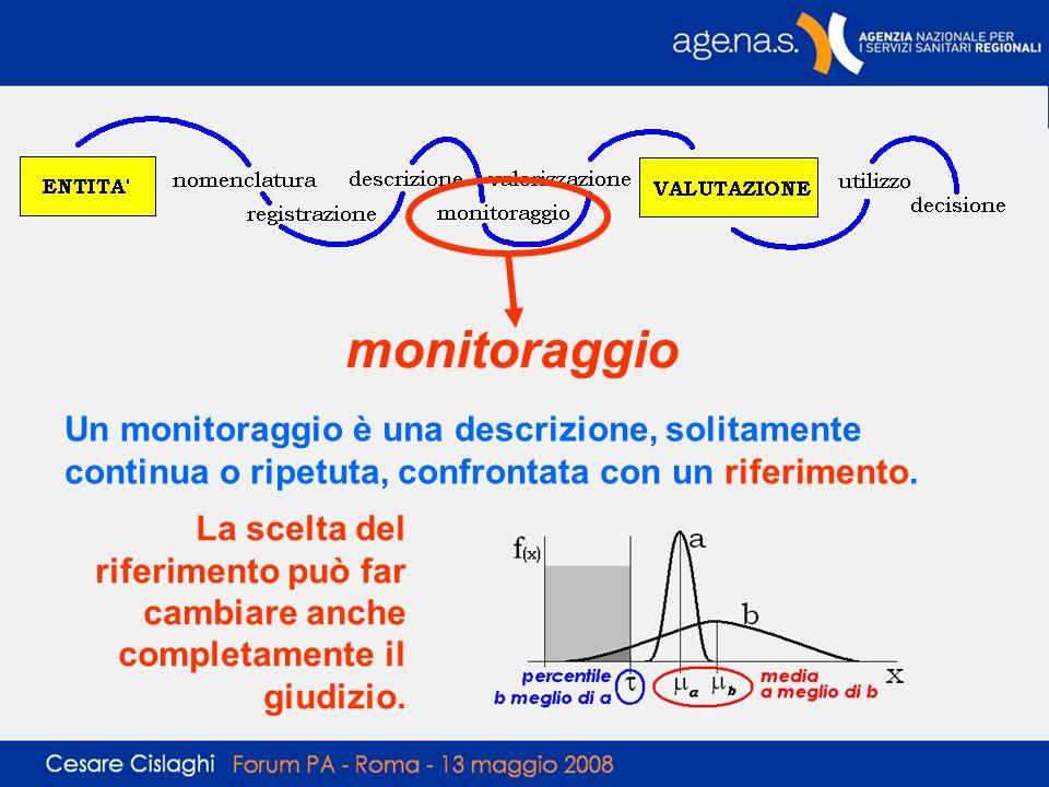 monitoraggio Un monitoraggio è una descrizione, solitamente continua o ripetuta, confrontata con un riferimento. La scelta del riferimento può far cam