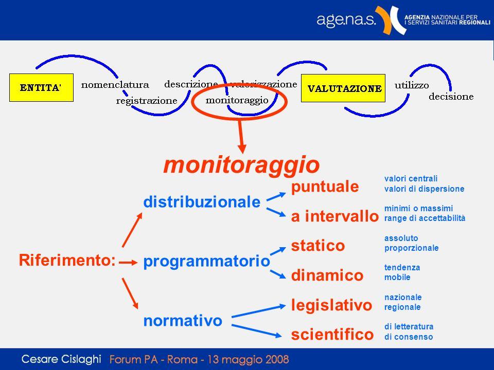 monitoraggio Riferimento: distribuzionale programmatorio normativo puntuale a intervallo statico dinamico legislativo scientifico valori centrali valo