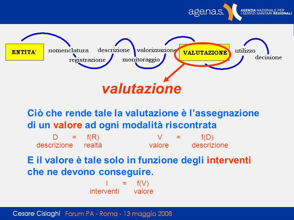 valutazione Ciò che rende tale la valutazione è lassegnazione di un valore ad ogni modalità riscontrata E il valore è tale solo in funzione degli inte