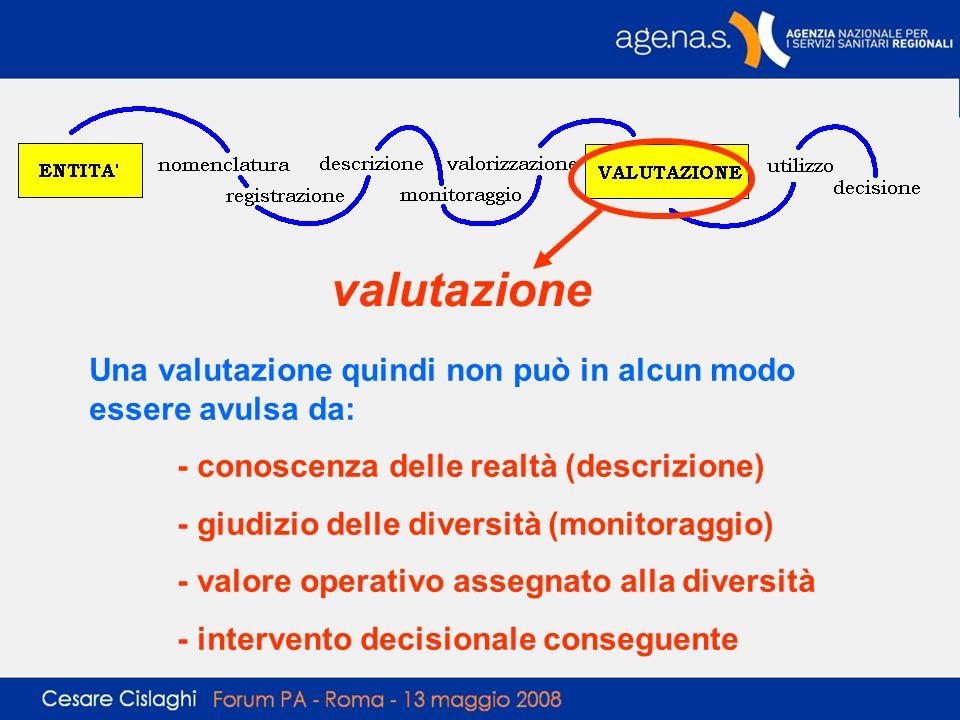 valutazione Una valutazione quindi non può in alcun modo essere avulsa da: - conoscenza delle realtà (descrizione) - giudizio delle diversità (monitor