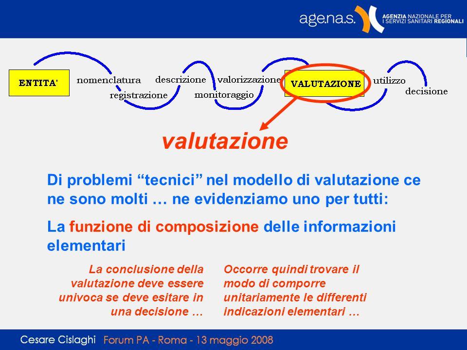 valutazione Di problemi tecnici nel modello di valutazione ce ne sono molti … ne evidenziamo uno per tutti: La funzione di composizione delle informaz