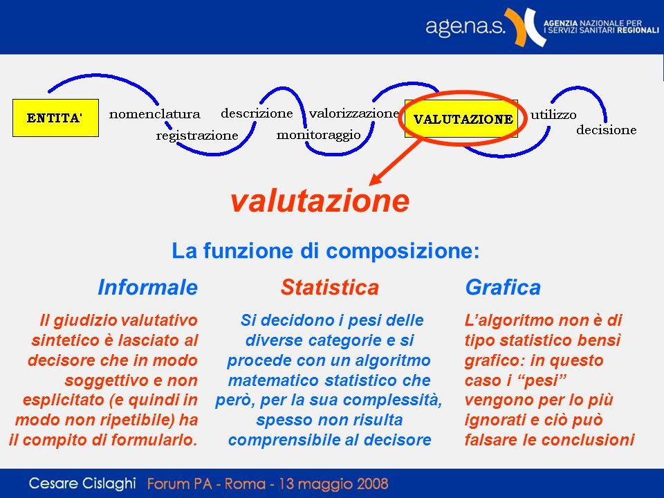 valutazione La funzione di composizione: Informale Il giudizio valutativo sintetico è lasciato al decisore che in modo soggettivo e non esplicitato (e