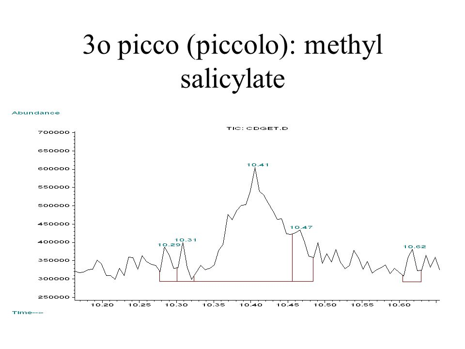 3o picco (piccolo): methyl salicylate