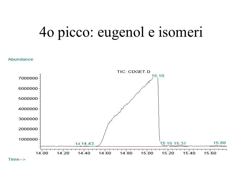 4o picco: eugenol e isomeri