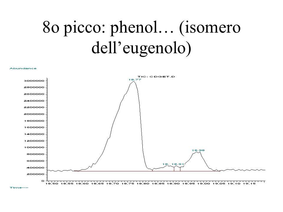 8o picco: phenol… (isomero delleugenolo)