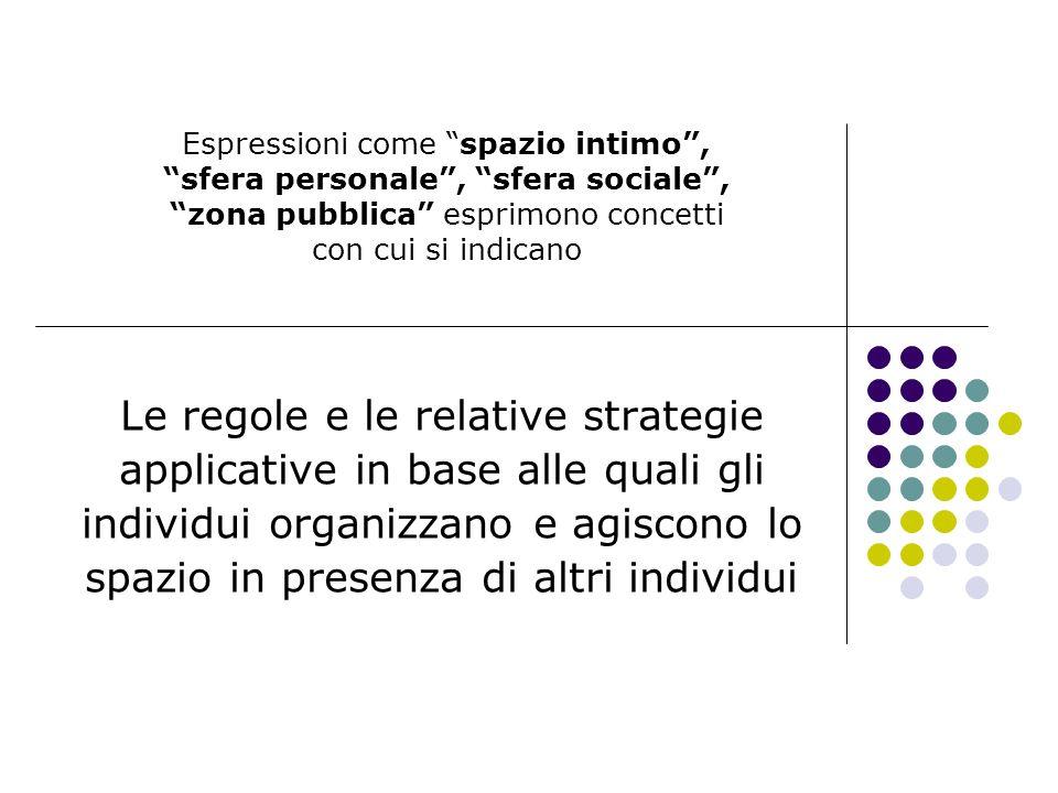 Espressioni come spazio intimo, sfera personale, sfera sociale, zona pubblica esprimono concetti con cui si indicano Le regole e le relative strategie