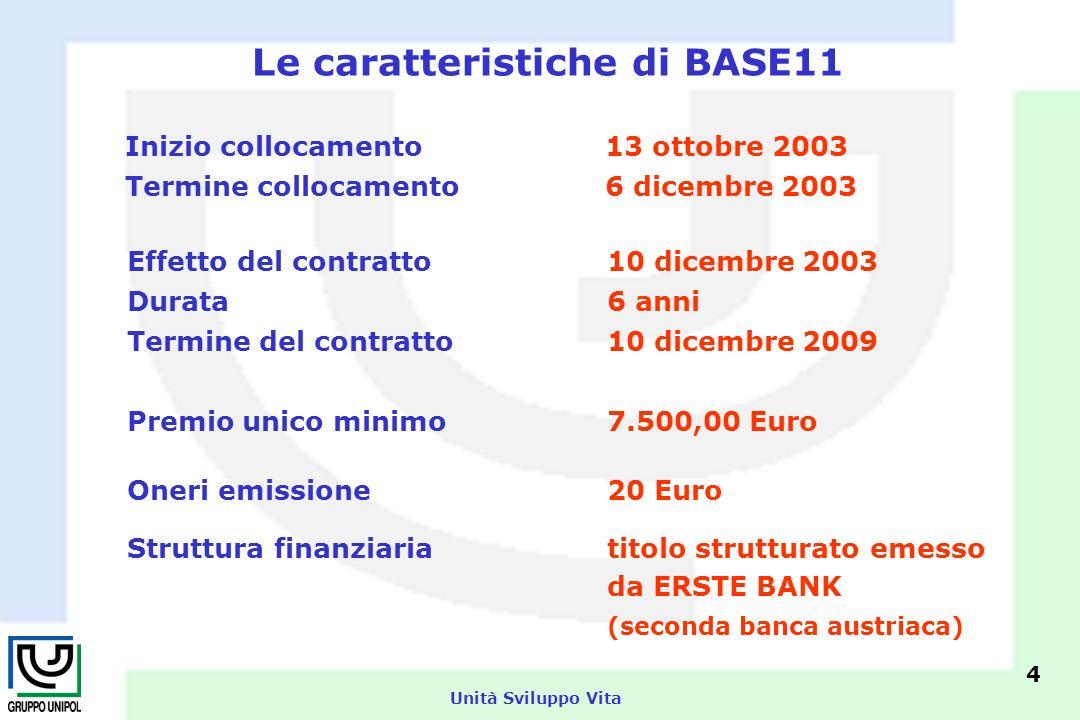Unità Sviluppo Vita Le caratteristiche di BASE11 la nuova polizza opera in 2 fasi: FASE 1 (primi 2 anni): CERTEZZA cedola certa del 3 + 4 = 7% FASE 2 (dal 3° anno al termine): CRESCITA prestazione legata allandamento di un paniere azionario (34% potenziale in 4 anni) BASE11 protegge il sottoscrittore nei primi 2 anni con un tasso CERTO molto interessante … mentre dal 3° anno si punta alla ripresa dei mercati azionari ma con MOLTE RETI DI PROTEZIONE 1° e 2° anno 3° - 4° - 5° - 6° anno 5