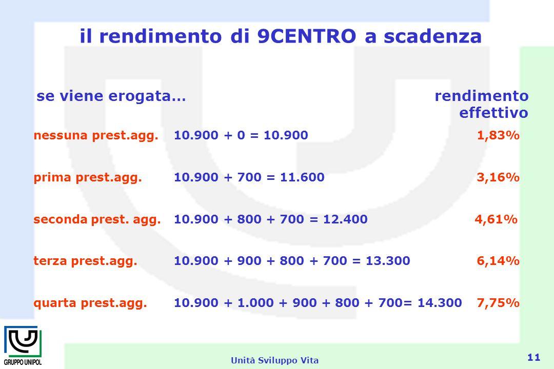 Unità Sviluppo Vita 11 il rendimento di 9CENTRO a scadenza se viene erogata… rendimento effettivo nessuna prest.agg.10.900 + 0 = 10.900 1,83% prima prest.agg.10.900 + 700 = 11.600 3,16% seconda prest.