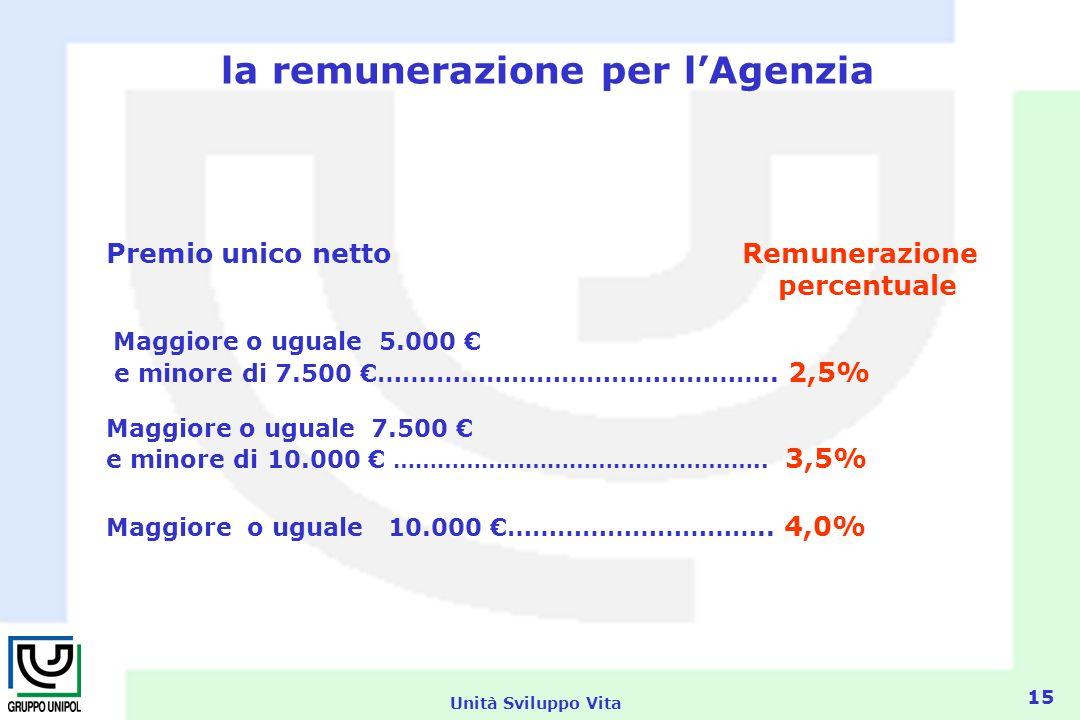 Unità Sviluppo Vita 15 la remunerazione per lAgenzia Premio unico netto Remunerazione percentuale Maggiore o uguale 5.000 e minore di 7.500 …….…………………………………..