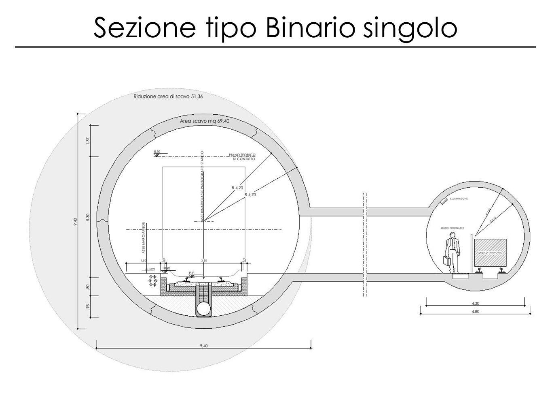 Sezione tipo Binario singolo