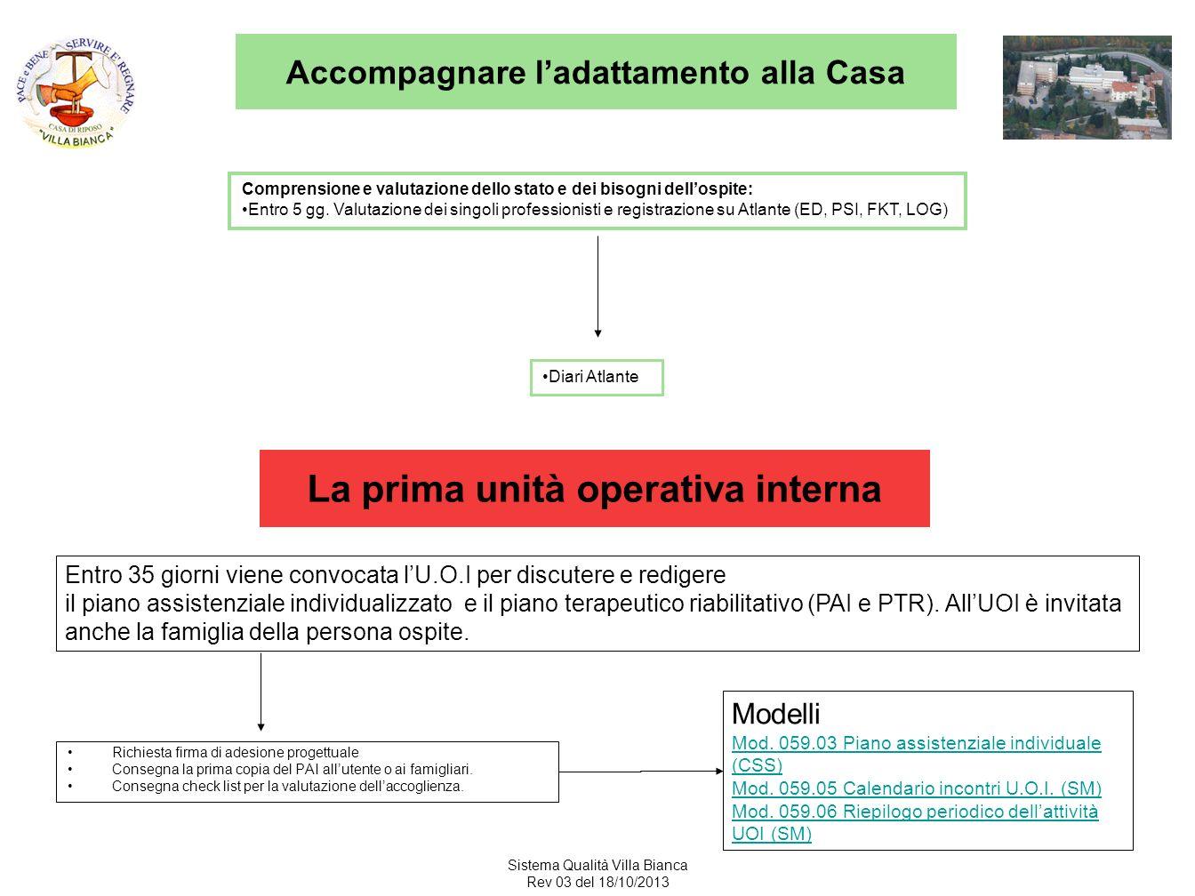 Sistema Qualità Villa Bianca Rev 03 del 18/10/2013 La prima unità operativa interna Richiesta firma di adesione progettuale Consegna la prima copia del PAI allutente o ai famigliari.
