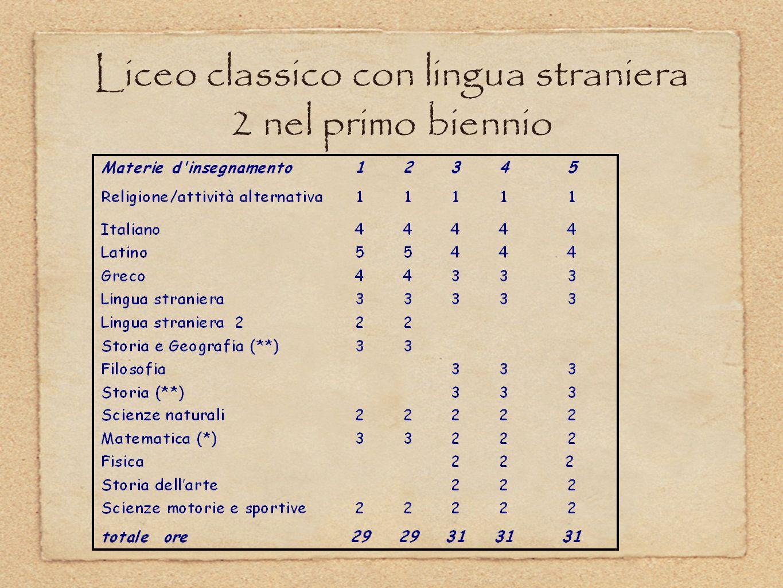 Liceo Linguistico di ordinamento