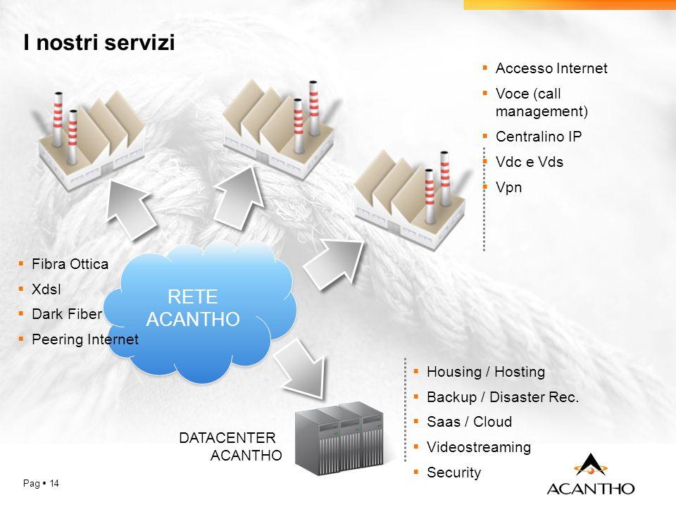 Pag 14 I nostri servizi RETE ACANTHO RETE ACANTHO DATACENTER ACANTHO Accesso Internet Voce (call management) Centralino IP Vdc e Vds Vpn Housing / Hosting Backup / Disaster Rec.