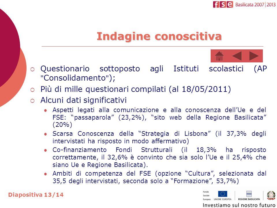 Indagine conoscitiva Indagine conoscitiva Diapositiva 13/14 Questionario sottoposto agli Istituti scolastici (AP Consolidamento ); Più di mille questionari compilati (al 18/05/2011) Alcuni dati significativi Aspetti legati alla comunicazione e alla conoscenza dellUe e del FSE: passaparola (23,2%), sito web della Regione Basilicata (20%) Scarsa Conoscenza della Strategia di Lisbona (il 37,3% degli intervistati ha risposto in modo affermativo) Co-finanziamento Fondi Strutturali (il 18,3% ha risposto correttamente, il 32,6% è convinto che sia solo lUe e il 25,4% che siano Ue e Regione Basilicata).