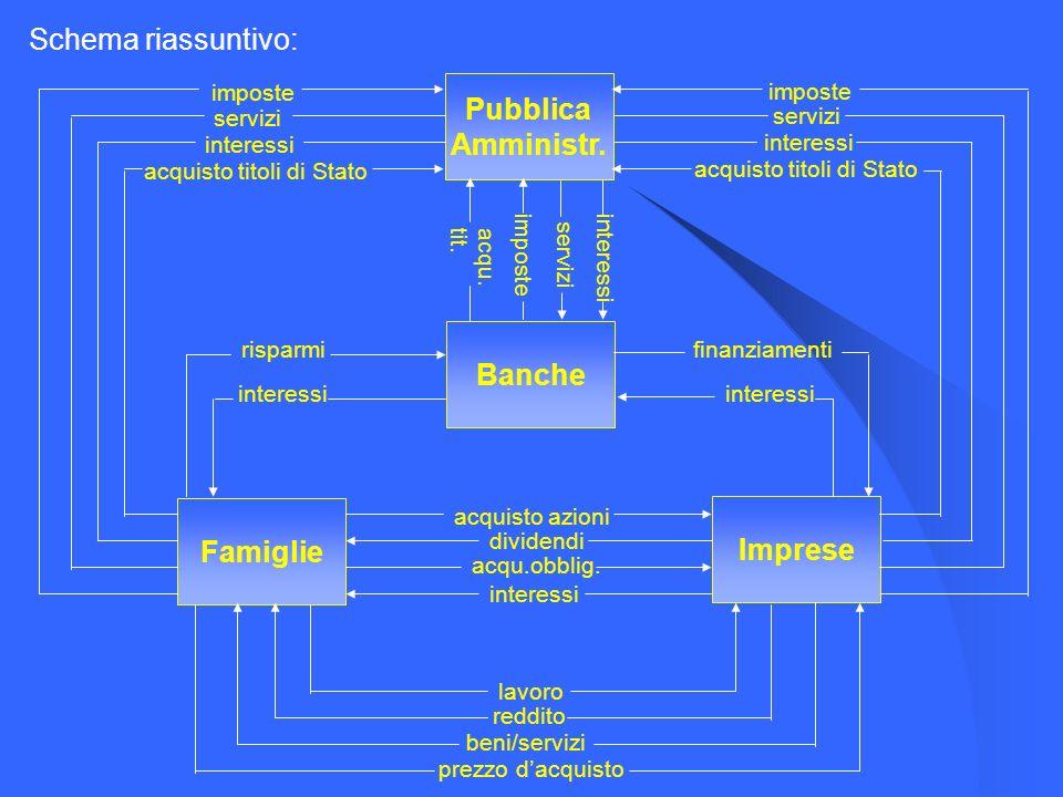 Schema riassuntivo: Banche Imprese Pubblica Amministr.