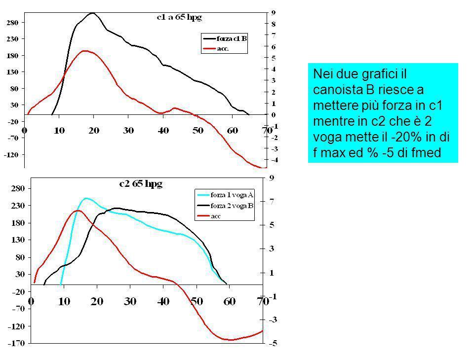Nei due grafici il canoista B riesce a mettere più forza in c1 mentre in c2 che è 2 voga mette il -20% in di f max ed % -5 di fmed