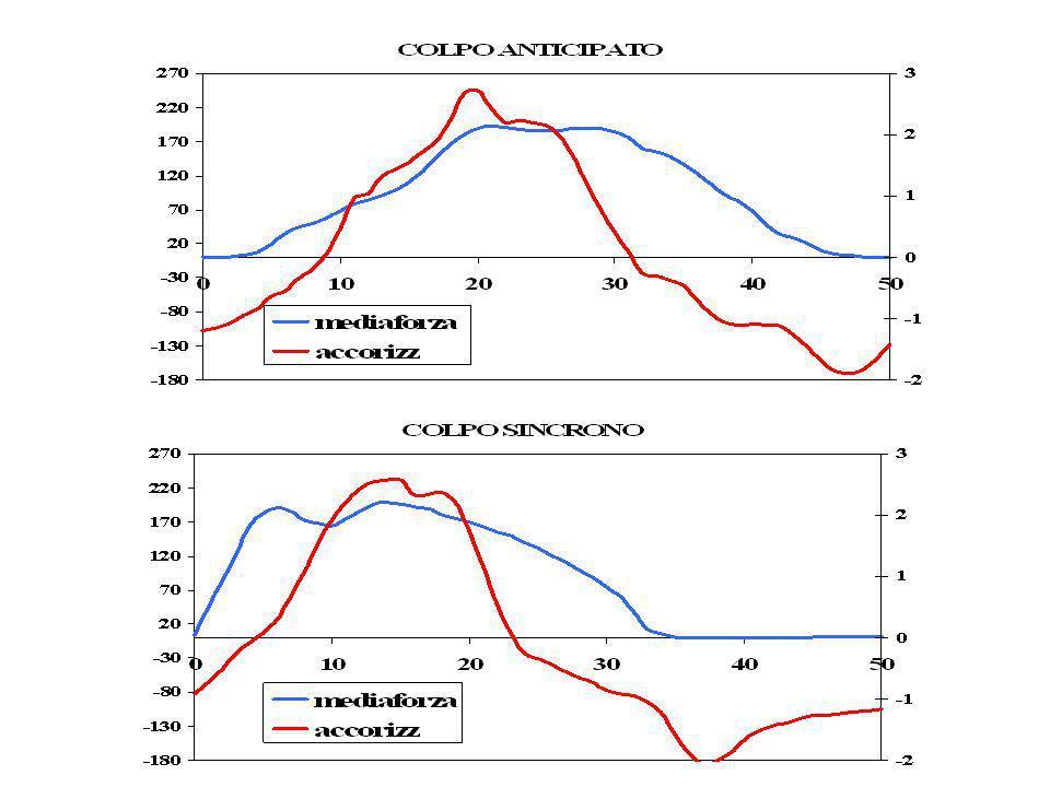Confronto Velocità durante tipologie di colpo Colpo n.Durata colpo Durata colpo singolo hpgfoza1forza2forza3forza4mediaVel entrata Vel uscita ANT4637.5120115143129126129 5,65,68 SINCR3534.5120127163126132137 5,65,57