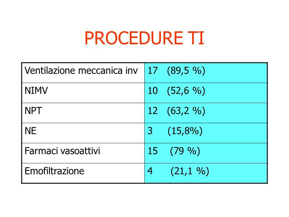 INSUFFICIENZA ALLAMMISSIONE in UTI INSUFF RESPIRATORIA16 (84,2%) INSUFF. CARDIOVASCOLARE15(78,9%) INSUFFICIENZA NEUROLOGICA 10(57,9%)