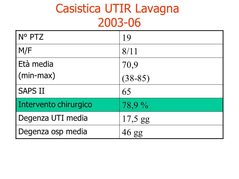 Casistica UTIR Lavagna 2003-06 N° PTZ 19 M/F 8/11 Età media (min-max) 70,9 (38-85) SAPS II 65 Infezione allammissione 21,1 % Infezione in degenza 15,8