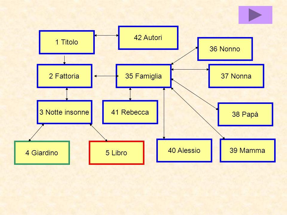 1 Titolo 42 Autori 2 Fattoria35 Famiglia 3 Notte insonne 4 Giardino5 Libro 38 Papà 40 Alessio39 Mamma 36 Nonno 37 Nonna 41 Rebecca