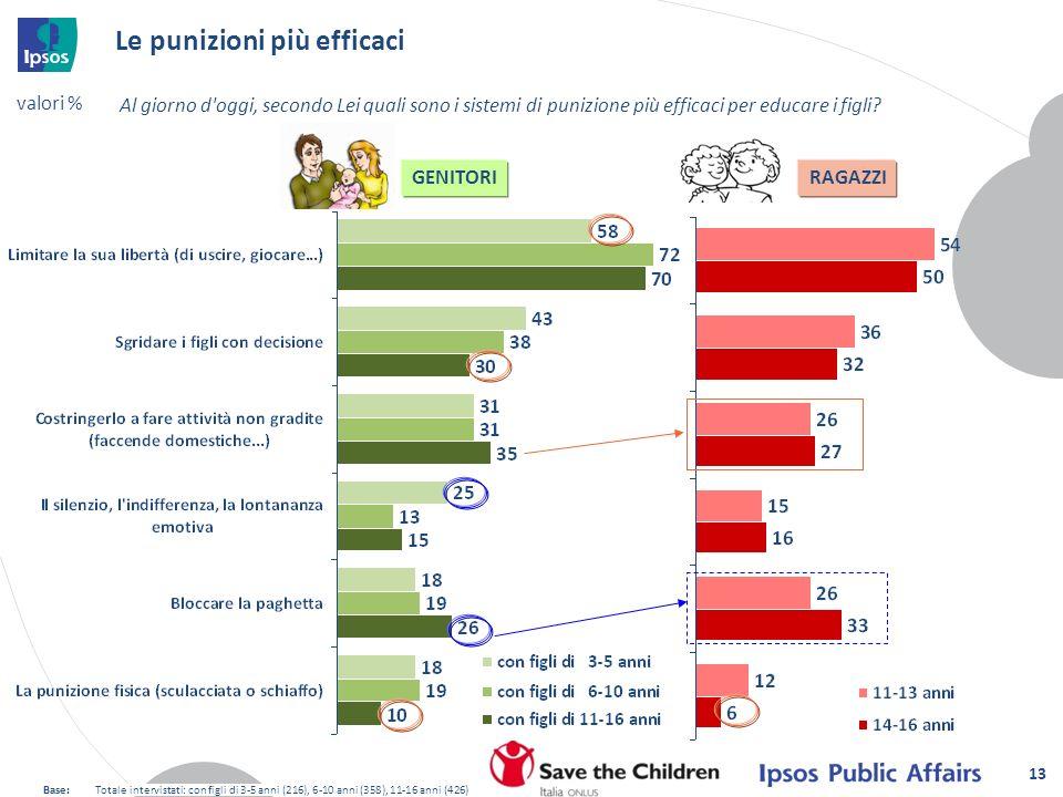 13 Le punizioni più efficaci Al giorno d'oggi, secondo Lei quali sono i sistemi di punizione più efficaci per educare i figli? GENITORIRAGAZZI Base:To