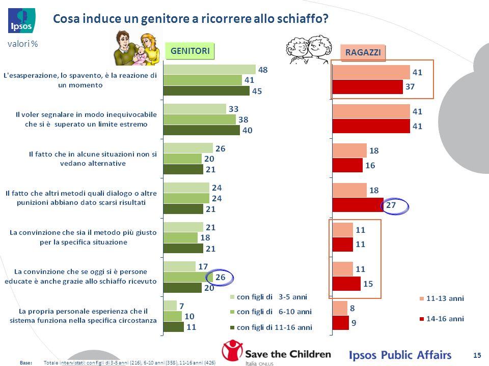 15 GENITORI RAGAZZI Cosa induce un genitore a ricorrere allo schiaffo? Base:Totale intervistati: con figli di 3-5 anni (216), 6-10 anni (358), 11-16 a