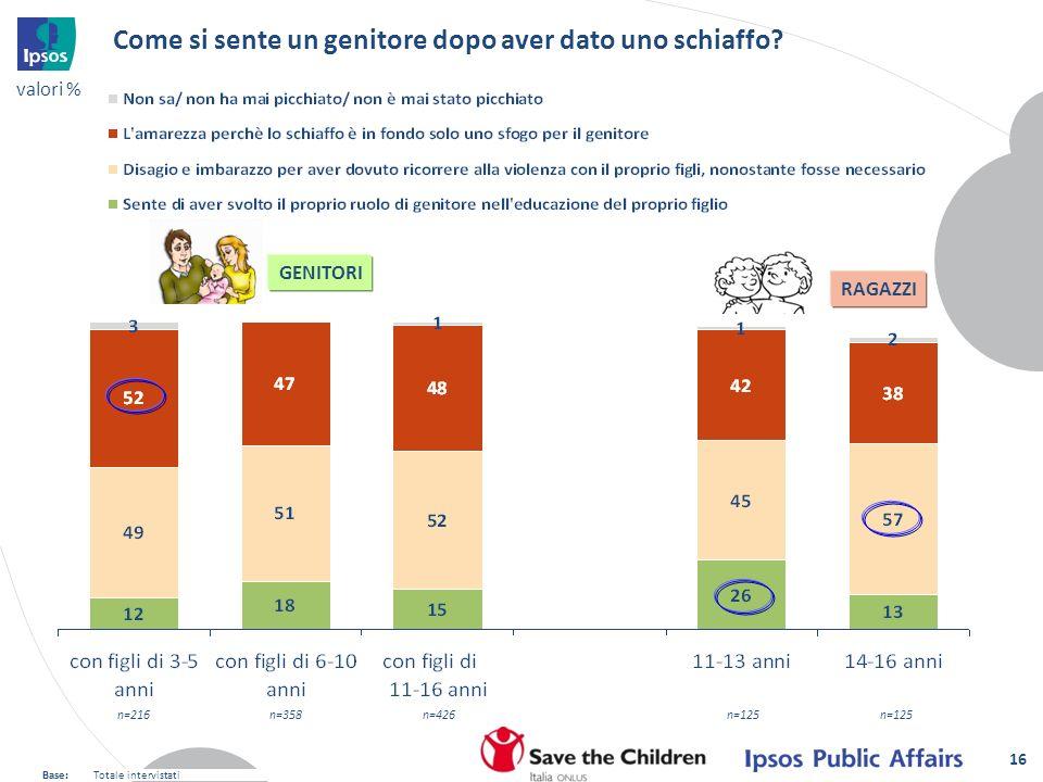 16 Come si sente un genitore dopo aver dato uno schiaffo? GENITORI RAGAZZI valori % Base:Totale intervistati n=216n=358n=426n=125