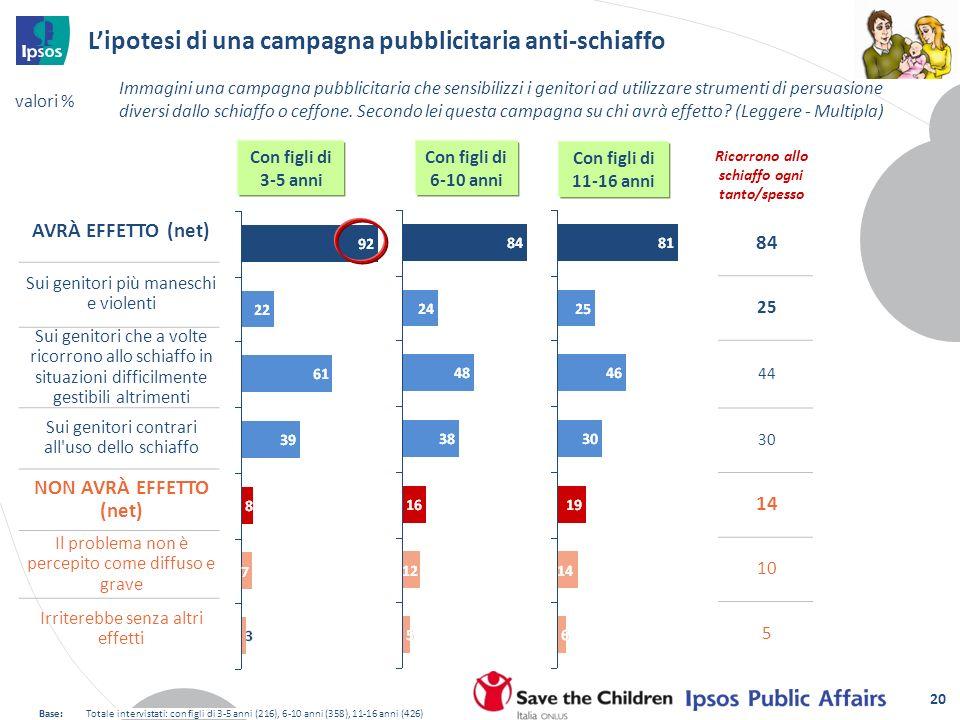 Lipotesi di una campagna pubblicitaria anti-schiaffo Immagini una campagna pubblicitaria che sensibilizzi i genitori ad utilizzare strumenti di persua