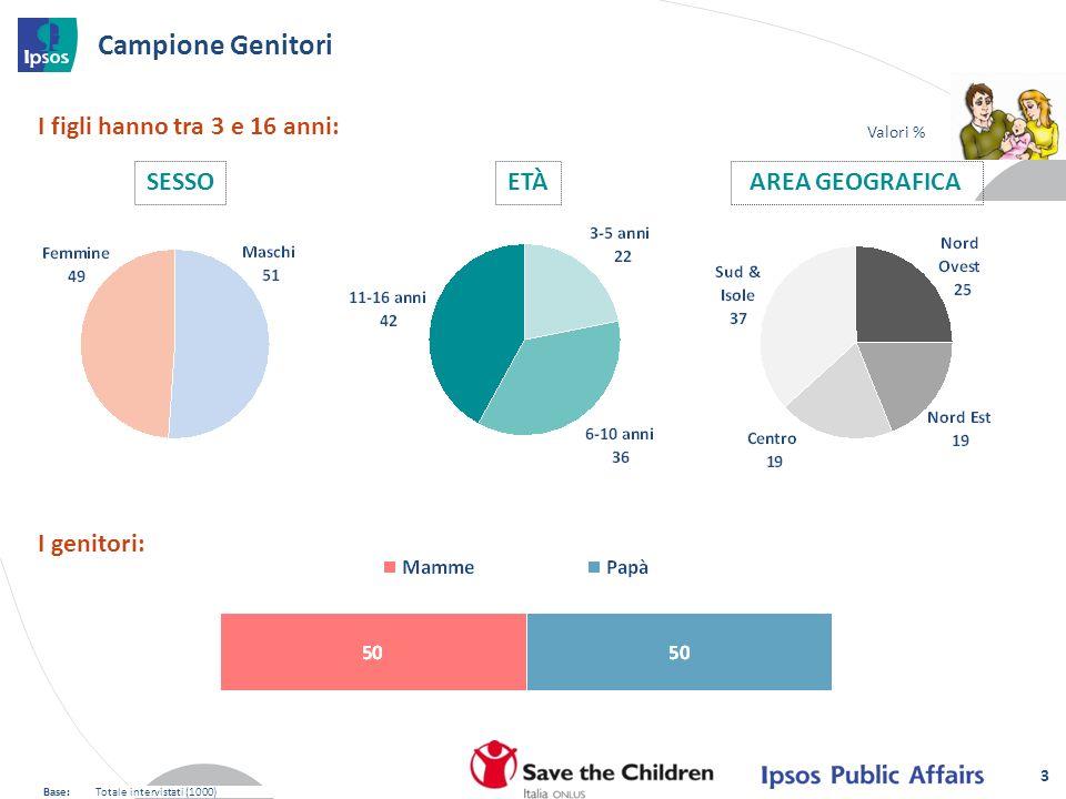 3 SESSOAREA GEOGRAFICAETÀ Valori % Campione Genitori Base:Totale intervistati (1000) I figli hanno tra 3 e 16 anni: I genitori: