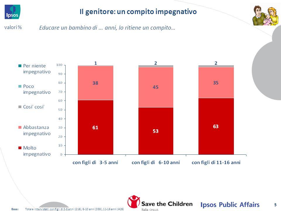5 Il genitore: un compito impegnativo Educare un bambino di... anni, lo ritiene un compito… Base:Totale intervistati: con figli di 3-5 anni (216), 6-1