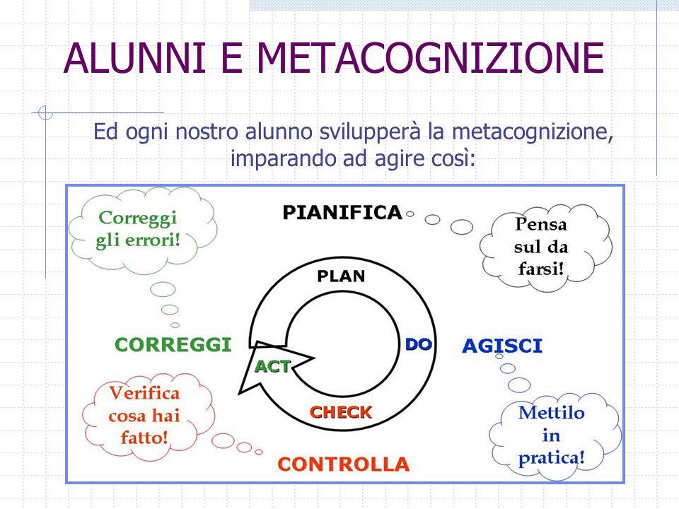 ALUNNI E METACOGNIZIONE Ed ogni nostro alunno svilupperà la metacognizione, imparando ad agire così: