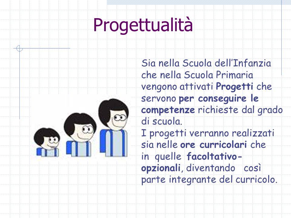 Progettualità Sia nella Scuola dellInfanzia che nella Scuola Primaria vengono attivati Progetti che servono per conseguire le competenze richieste dal