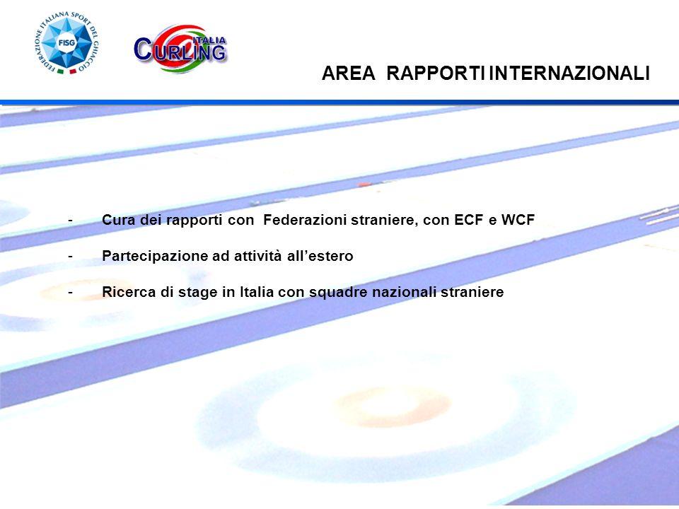 AREA RAPPORTI INTERNAZIONALI -Cura dei rapporti con Federazioni straniere, con ECF e WCF -Partecipazione ad attività allestero -Ricerca di stage in Italia con squadre nazionali straniere