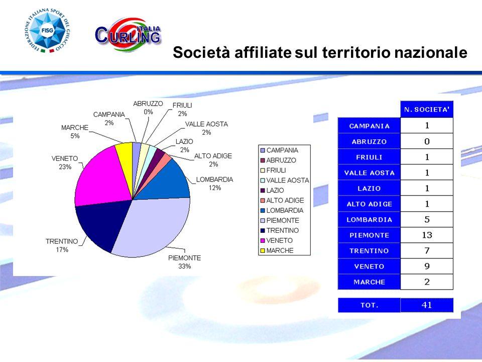 Società affiliate sul territorio nazionale