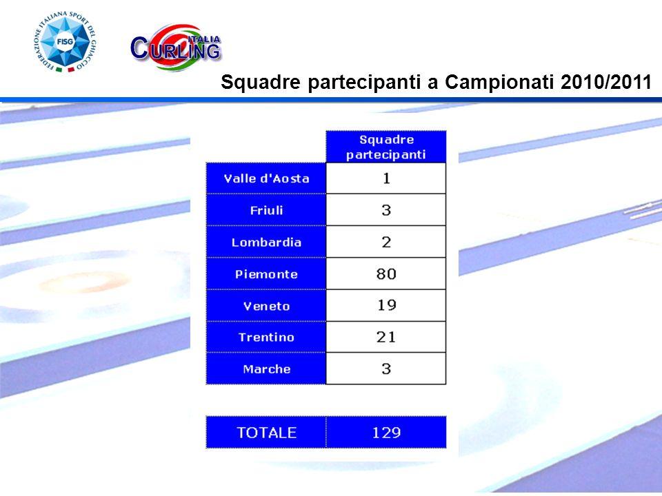 Squadre partecipanti a Campionati 2010/2011