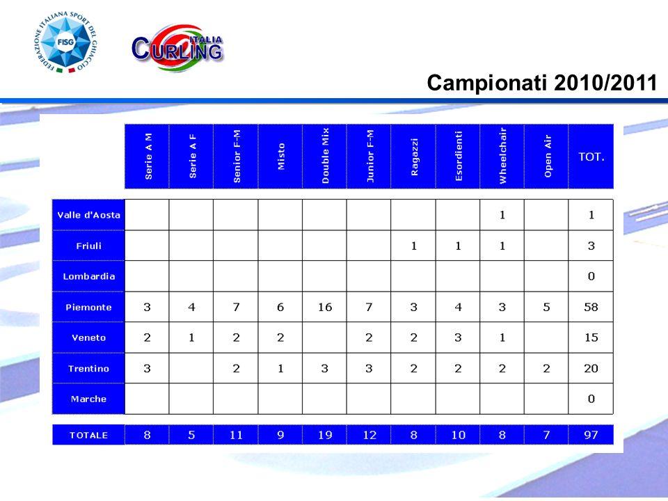 Campionati 2010/2011
