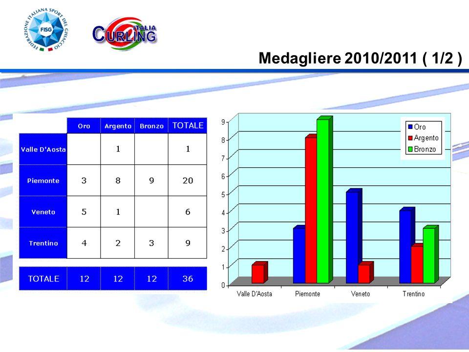 Medagliere 2010/2011 ( 1/2 )