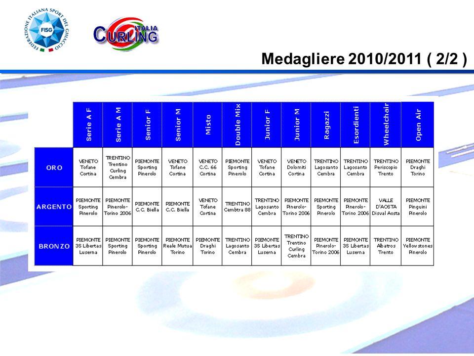 Medagliere 2010/2011 ( 2/2 )