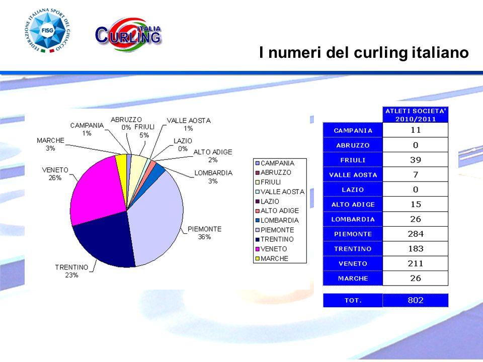 I numeri del curling italiano