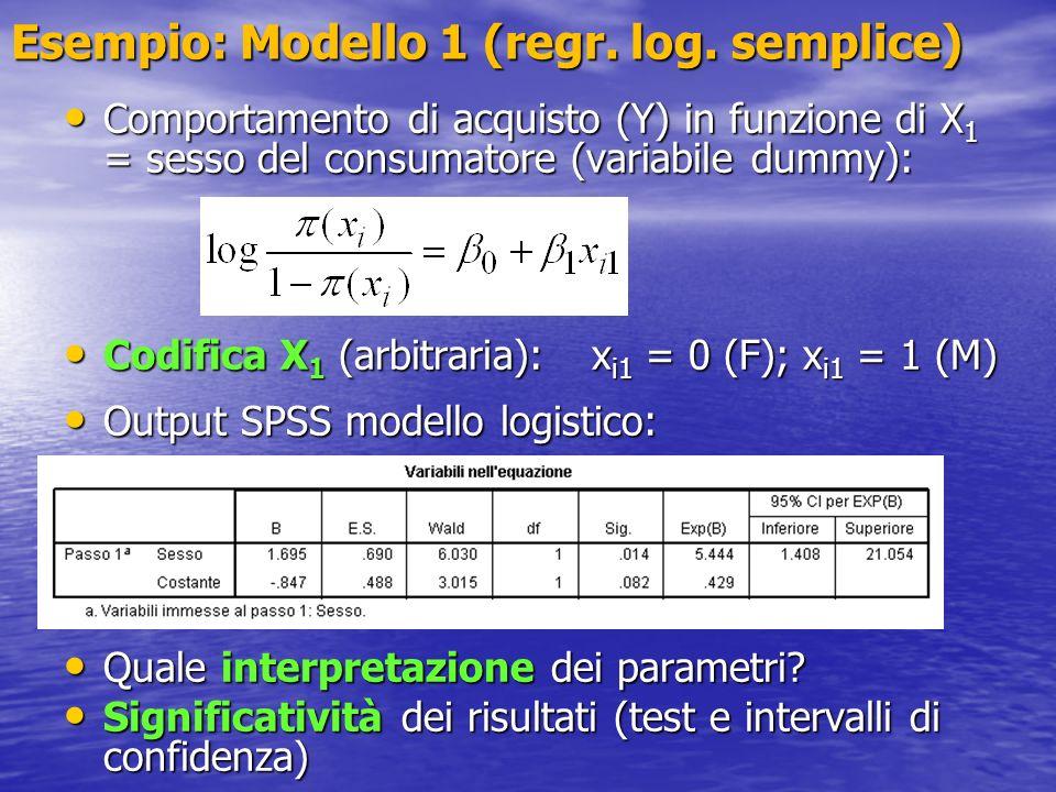Esempio: Modello 1 (regr. log. semplice) Comportamento di acquisto (Y) in funzione di X 1 = sesso del consumatore (variabile dummy): Comportamento di