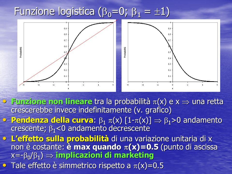 Funzione logistica ( 0 =0; 1 = 1) Funzione non lineare tra la probabilità (x) e x una retta crescerebbe invece indefinitamente (v. grafico) Funzione n