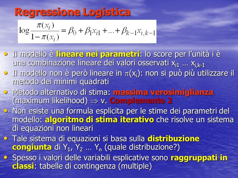 Regressione Logistica Il modello è lineare nei parametri: lo score per lunità i è una combinazione lineare dei valori osservati x i1 … x i,k-1 Il mode