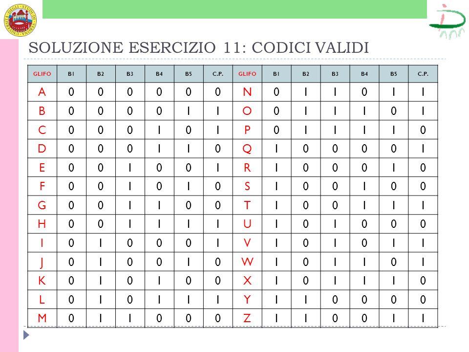 SOLUZIONE ESERCIZIO 11: CODICI VALIDI GLIFOB1B2B3B4B5C.P.GLIFOB1B2B3B4B5C.P.