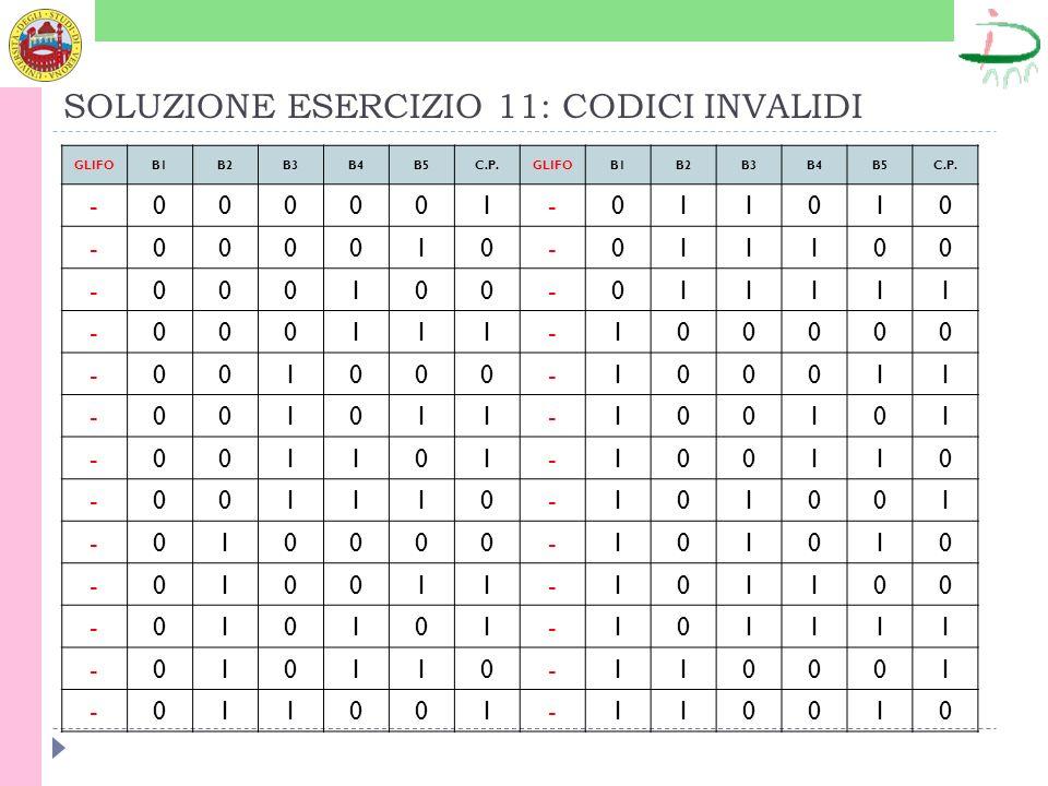 SOLUZIONE ESERCIZIO 11: CODICI INVALIDI GLIFOB1B2B3B4B5C.P.GLIFOB1B2B3B4B5C.P.