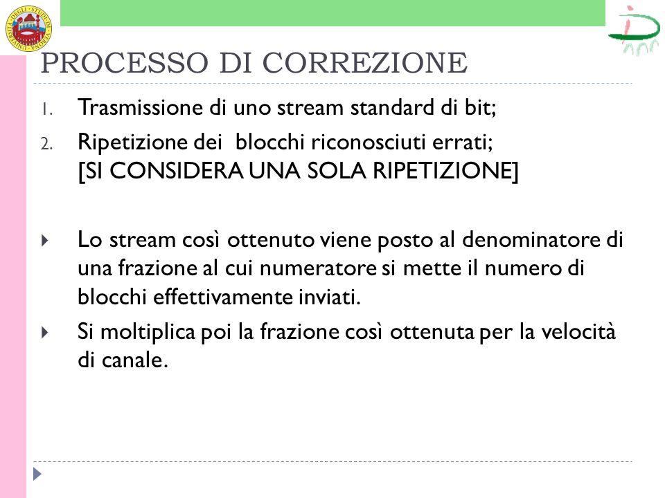 PROCESSO DI CORREZIONE 1. Trasmissione di uno stream standard di bit; 2.