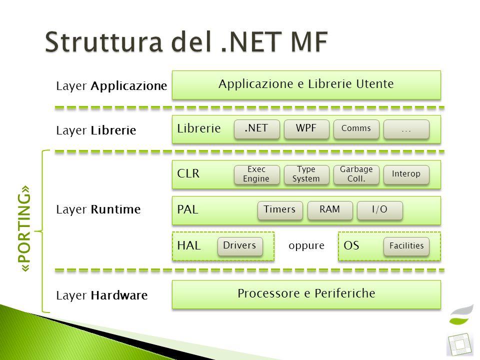 Visual Studio 2010 (anche in versione Express).NET Micro Framework SDK (4.2 QFE2) Scheda.NET MF a scelta tra Fez-Cerberus, Netduino, Fez-Panda II, Fez-Cerbuino Bee<30 Netduino+, Mountaineer, Fez-Hydra, ArgonR1, Nano<100 Fez-Spider, ChipworkX120-250 Moduli con connettori standard «Gadgeteer» in formato «shield» Arduino da collegare con jumper-wires «proto-boards»